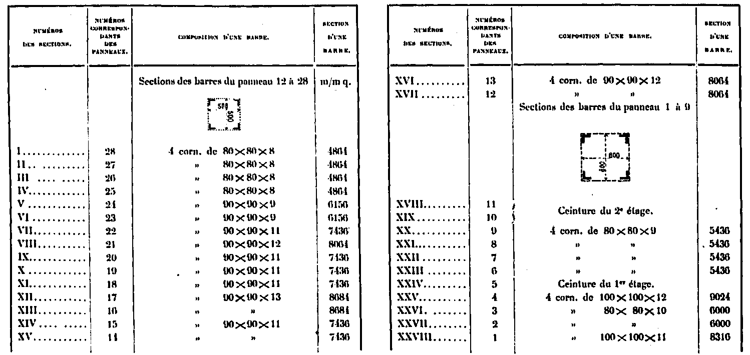Calculation of the strength of the Eiffel Tower
