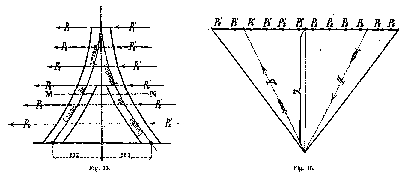 Calculation Of Forces Due To The Winds Eiffel Tower For Accessibility Draw Shear Force And Bending Moment Diagram As We Only Determine Efforts A Single Amount It Is Easier Carry In Polygon Instead Total P Quarter These
